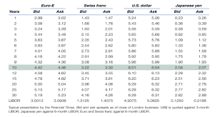 ask e bid solved 2 currency using the table of rates as