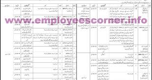 journalists jobs in pakistan airport security 1205 asi corporal and other jobs in airports security forces
