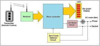 ac motor speed control using rf remote engineersgarage