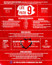 numerology reading free birthday card path 9 how to walk a path true to your purpose numerologist