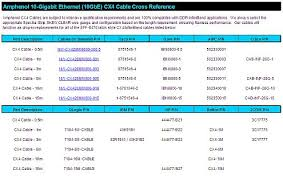 10 gigabit ethernet amphenol cables on demand www