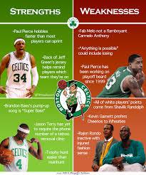 Celtics Memes - boston celtics strengths weaknesses breakdown nba