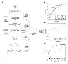 metabolomic profiling reveals potential markers and bioprocesses