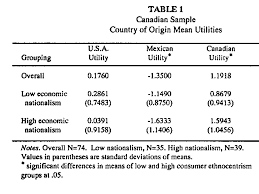 country of origin and ethnocentrism an analysis of canadian and