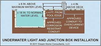 pool light junction box installation requirements for underwater lights junction boxes and