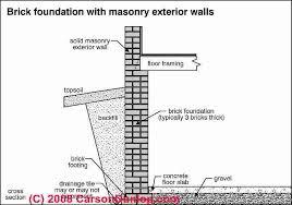 brick foundation u0026 brick wall defects u0026 failures