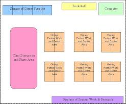 how to layout school work 21 best feng shui classroom images on pinterest classroom design