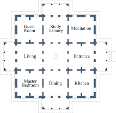 Master Bedroom According To Vastu Right Placement Of Rooms The Sun Has Differing Qualities Of