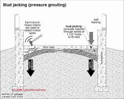 Basement Foundation Repair Methods by How To Repair Vertical Foundation Movement Or Settlement