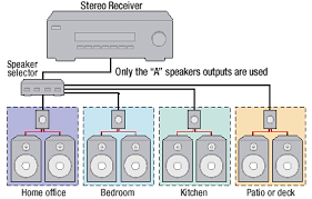 the basics of home theater sample wiring diagrams bright audio
