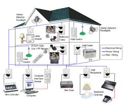 Smart Home Ideas Home Automation Design 1000 Ideas About Home Automation System On