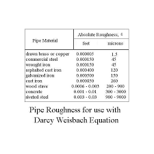 Friction Coefficient Table by Use The Friction Factor To Calculate Frictional Head Loss