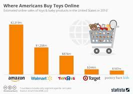 black friday amazon sales figures 2016 how toys u0027r u0027 us neglected the web
