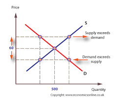 what is the effect of selling cost on the consumer u0027s demand