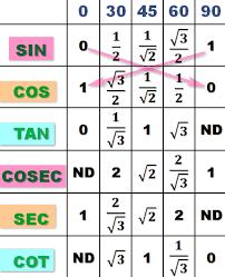 Table Of Trigonometric Values Trigonometry Table Memorization Techniques And Variety Of Mcqs
