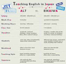 Free Online Resume Builder For Students by Want To Teach English In Japan Choose Wisely Alt Vs Eikaiwa