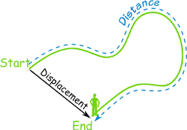 definition of displacement distance