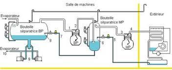principe de fonctionnement d une chambre froide la compression bi étagée dans la pratique archives larpf fr