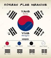 Korea Flag Image Koreanische Flagge Bedeutung U2014 Stockvektor Sazori 75981575