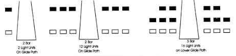 foto vasi visual glide slope indicators