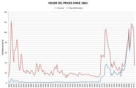 light sweet crude price price of oil wikipedia
