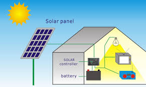 solar for home in india solar home lighting system majestic india