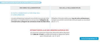 declaration auto entrepreneur chambre des metiers immatriculation auto entrepreneur rcs et rm auto entrepreneur fr