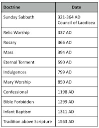 paganism and catholicism catholic church practices