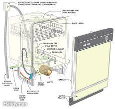 wiring diagram for ge dishwasher u2013 readingrat net