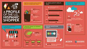 Grocery Merchandising Jobs Hispanic Consumers Lead U S Market In Grocery Shopping Enjoyment