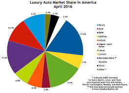 lexus vs infiniti brand top 15 best selling luxury vehicles in america april 2016
