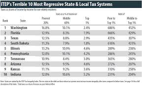 you u0027ll never guess which state has nation u0027s most unfair taxes