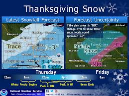 weather for thanksgiving thanksgiving glaze and snow potential updraft