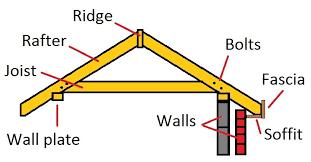 a frame roof design gable roof design rafters a frame roof pitch 33880 evantbyrne info