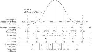 Normal Distribution Z Score Table File Normal Distribution And Scales Gif Wikimedia Commons