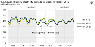 thanksgiving causes unique electricity usage patterns across