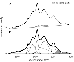 hydrogen speciation and trace element contents of igneous
