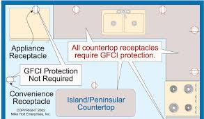 gfci distance from sink nec requirements for ground fault circuit interrupters gfci