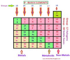 p block elements of the modern periodic table what are p block