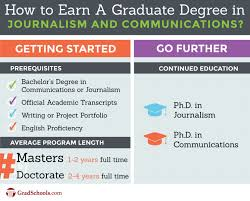 online journalism master s degree journalism graduate programs communications grad programs