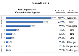 owns fiat canada 2012 year analysis fiat s