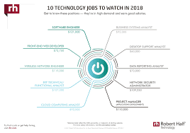 technology u0026 it salaries 2018 salary guide robert half