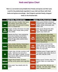 herb growing chart easy chart on how to use the herbs from your garden and spices too