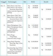 cara membuat ayat jurnal umum lengkap contoh siklus akuntansi perusahaan dagang beserta penjelasan