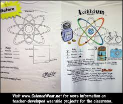 modern periodic table of elements with atomic mass periodic table element project this is lithium but lots of