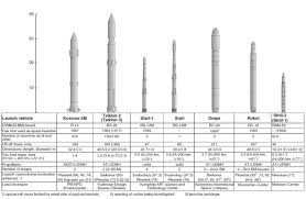 yuzhnoye design bureau russia s launch vehicles