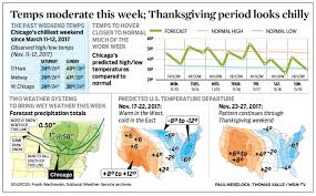 temps moderate this week thanksgiving period looks chilly wgn tv