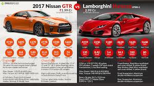nissan gtr india price 2017 2017 nissan gt r vs lamborghini huracan rwd