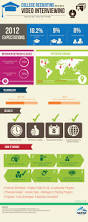 Best Video Resume Software by 23 Best Employment U0026 Interview Infographics Images On Pinterest