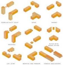 types of woodworking joints the best image search imagemag ru